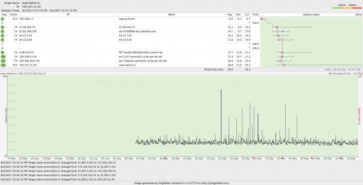 Slow internet speeds | SmallNetBuilder Forums