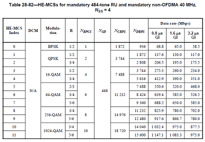11ax_four_stream_40mhz_mcs_table.png