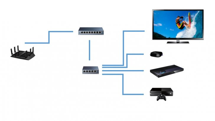 how to connect muiple routers to a home network