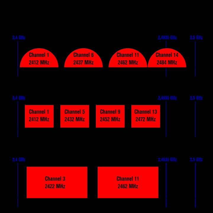 720px-NonOverlappingChannels2.4GHzWLAN-en.svg.png