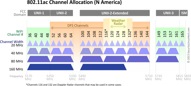 80211ac channels.png