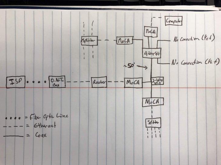 Not New to MoCA but New Issues... | SmallNetBuilder Forums Verizon Splitter Wiring Diagram on verizon wire diagram, verizon line diagram, verizon router diagram, verizon camera diagram,