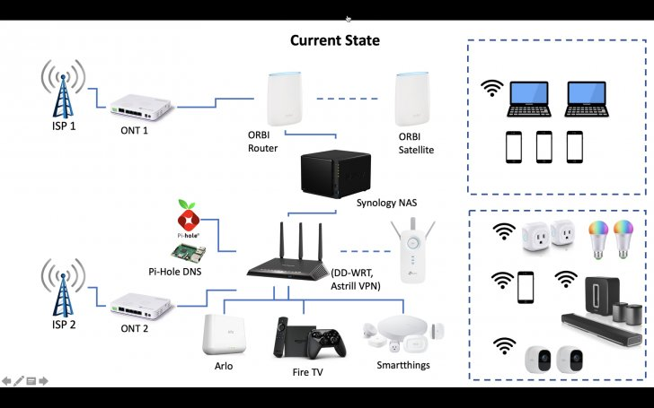 Need guidance on network setup | SmallNetBuilder Forums
