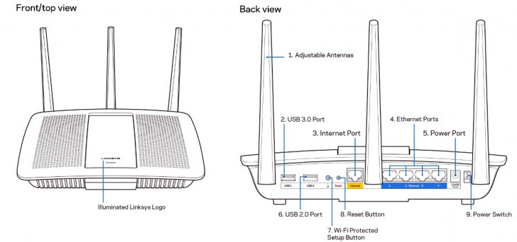 Linksys EA7500 AC1900 (3x3) MU-MIMO Router | SmallNetBuilder