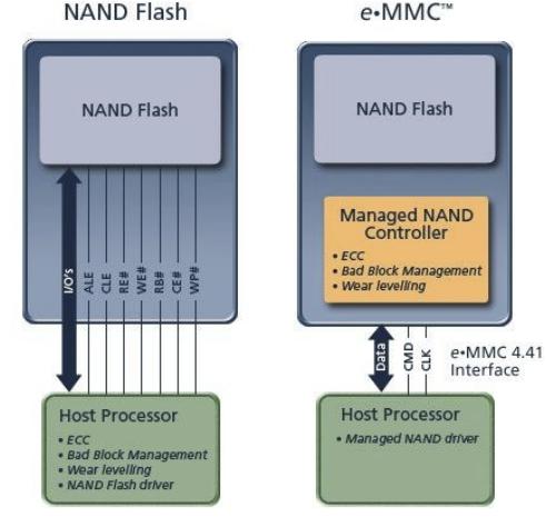 emmc_vs.nandMTD.png
