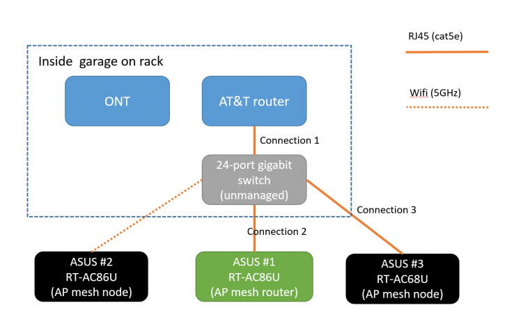 AiMesh along with switch & AT&T router - ethernet backhaul not