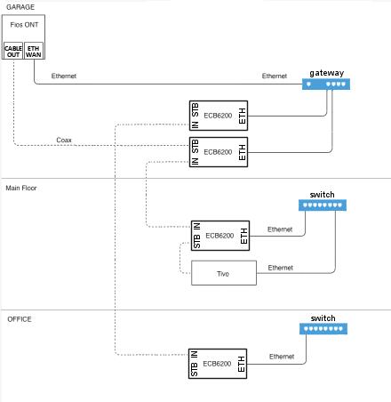 Fios Moca Diagram - Wiring Diagrams Dock