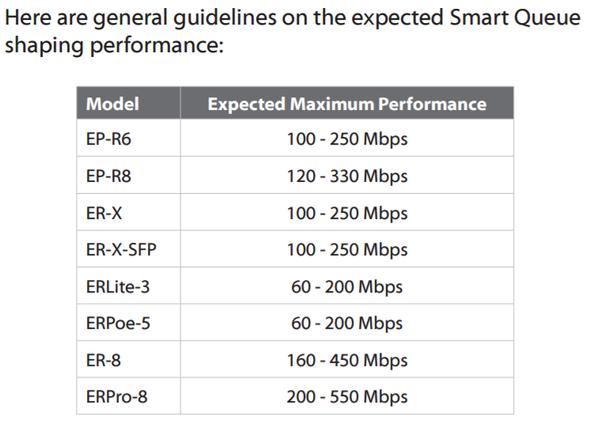 Edgerouter X speeds with QoS on? (+VPN/worst case