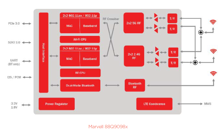 marvell_88q9098_block.png