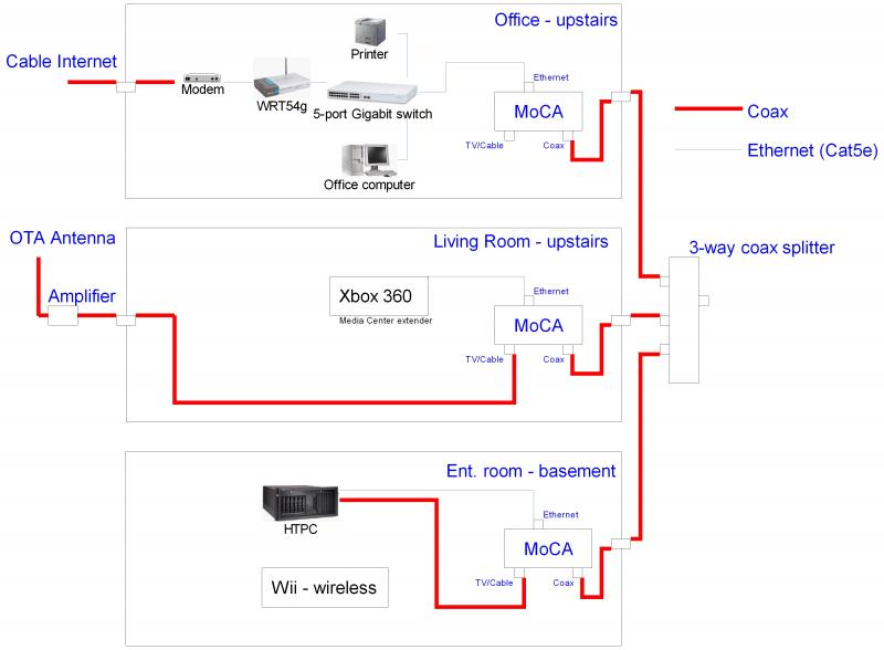 my main concern is all the diagrams i've seen with moca have the main cable  line coming into a splitter and then dividing out to the different moca  devices