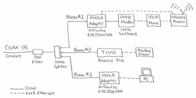 Xfinity Phone Wiring Diagram