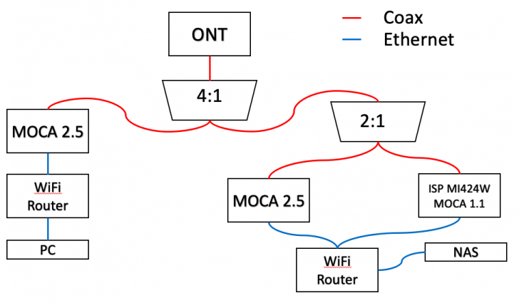 MoCaSchematic.png