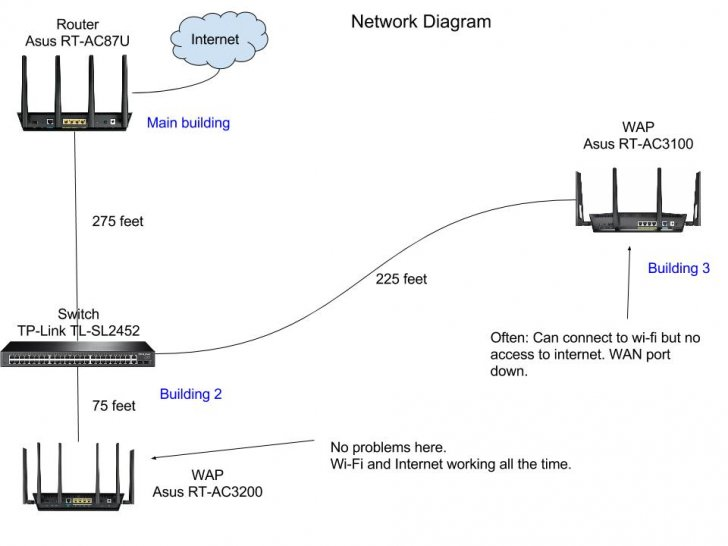 Internet On Wireless Access Point Stops Working  Seniors