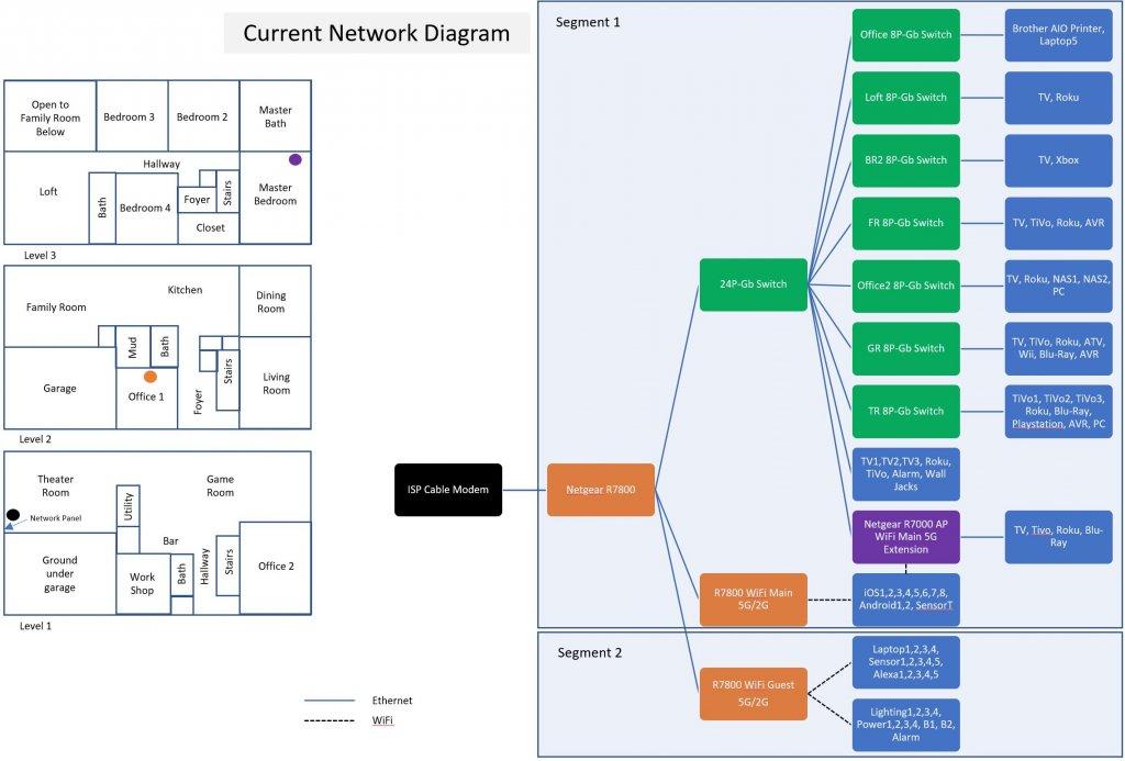 Network Diagram 2021Feb.JPG