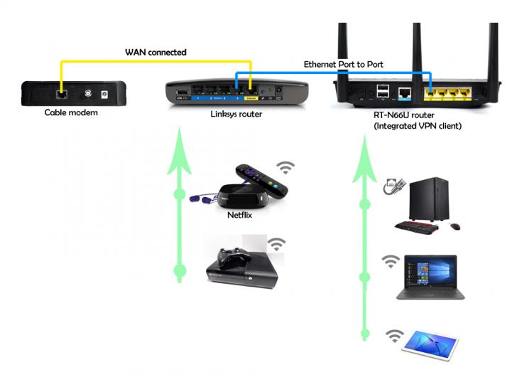 HELP: Setting a router between N66U internet modem