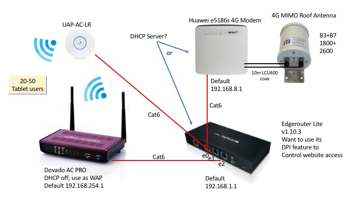 Edgemax Router Setup