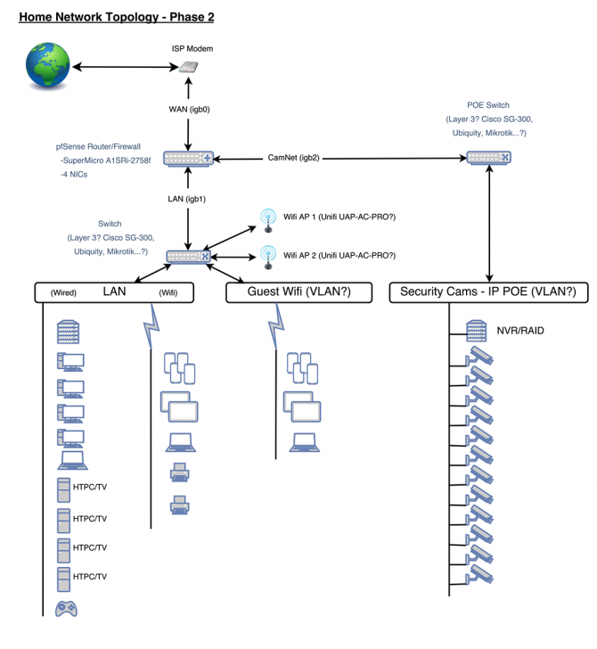 Home network topology critique smallnetbuilder forums network topology p1 2g publicscrutiny Images
