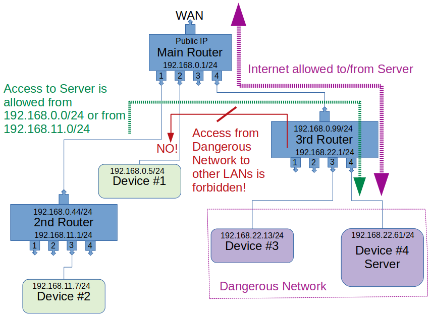Network_safety_needs.png