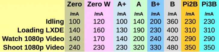 Pi-Power-Usage-Zero-W-table-768x184.png