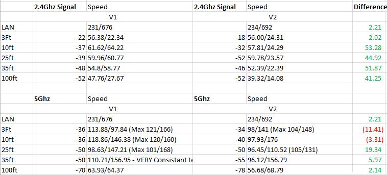 TP-LINK Archer C7 V1 and V2 side by side | SmallNetBuilder Forums