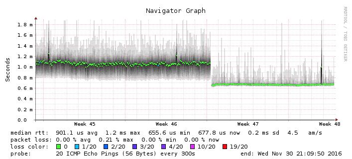 Intel Puma 6 Media Gateway Latency Problem | SmallNetBuilder