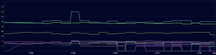 RT-AC86U wireless noise floor variation