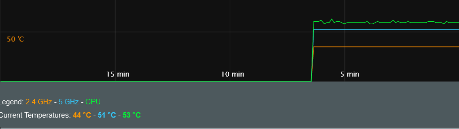 Screenshot 2021-06-27 at 07-23-47 ASUS Wireless Router RT-AC86U - Temperature.png