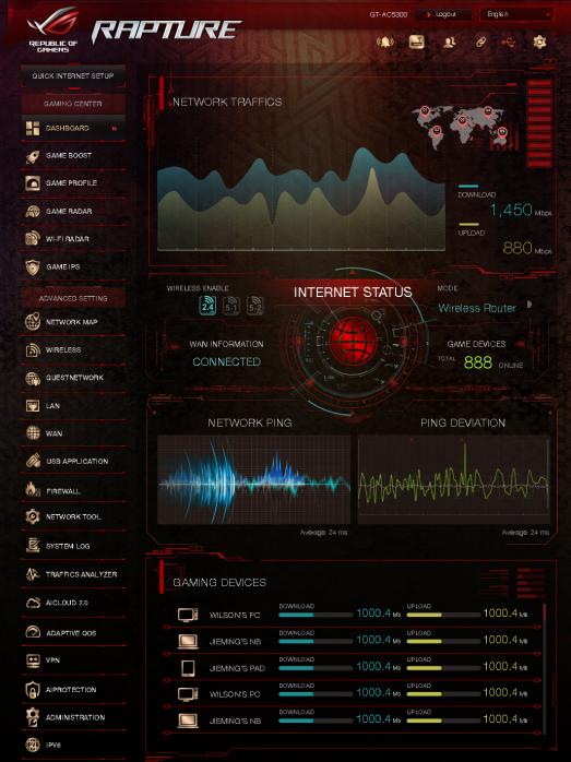 Synology RT2600ac Hands-on | SmallNetBuilder Forums