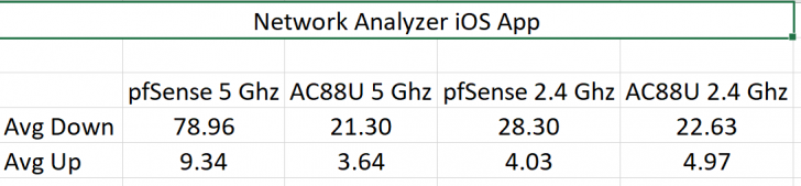 Converted a PC to a pfSense Router to test OpenVPN performance