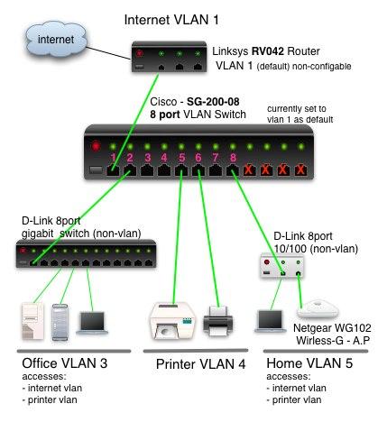 VLAN How To: Segmenting a small LAN | SmallNetBuilder Forums