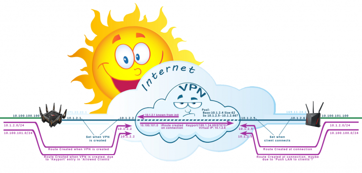 VPN-Route-IP-Addresses.png