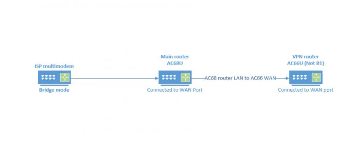 vpn router.PNG